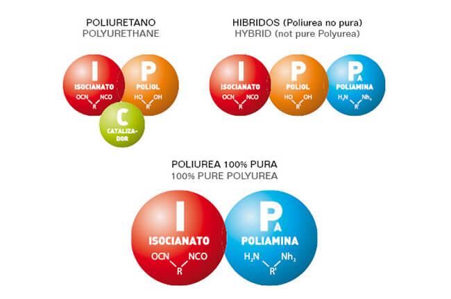Tecafil | Blog - Poliureas